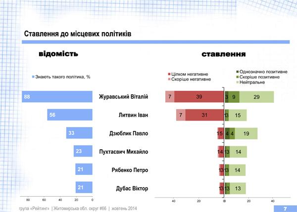 """В окрузі №66, до якого входить Радомишльський район, перемагає Павло Дзюблик від """"Народного фронту"""""""