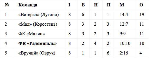 Ветеранська футбольна команда ФК «Радомишль» не проходить до 1/4 фіналу чемпіонату області